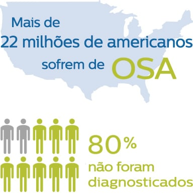 OSA in the USA