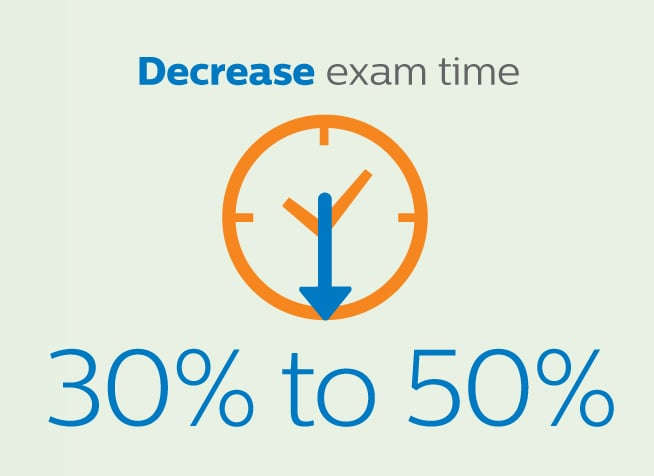Decrease exam time 30 – 50%