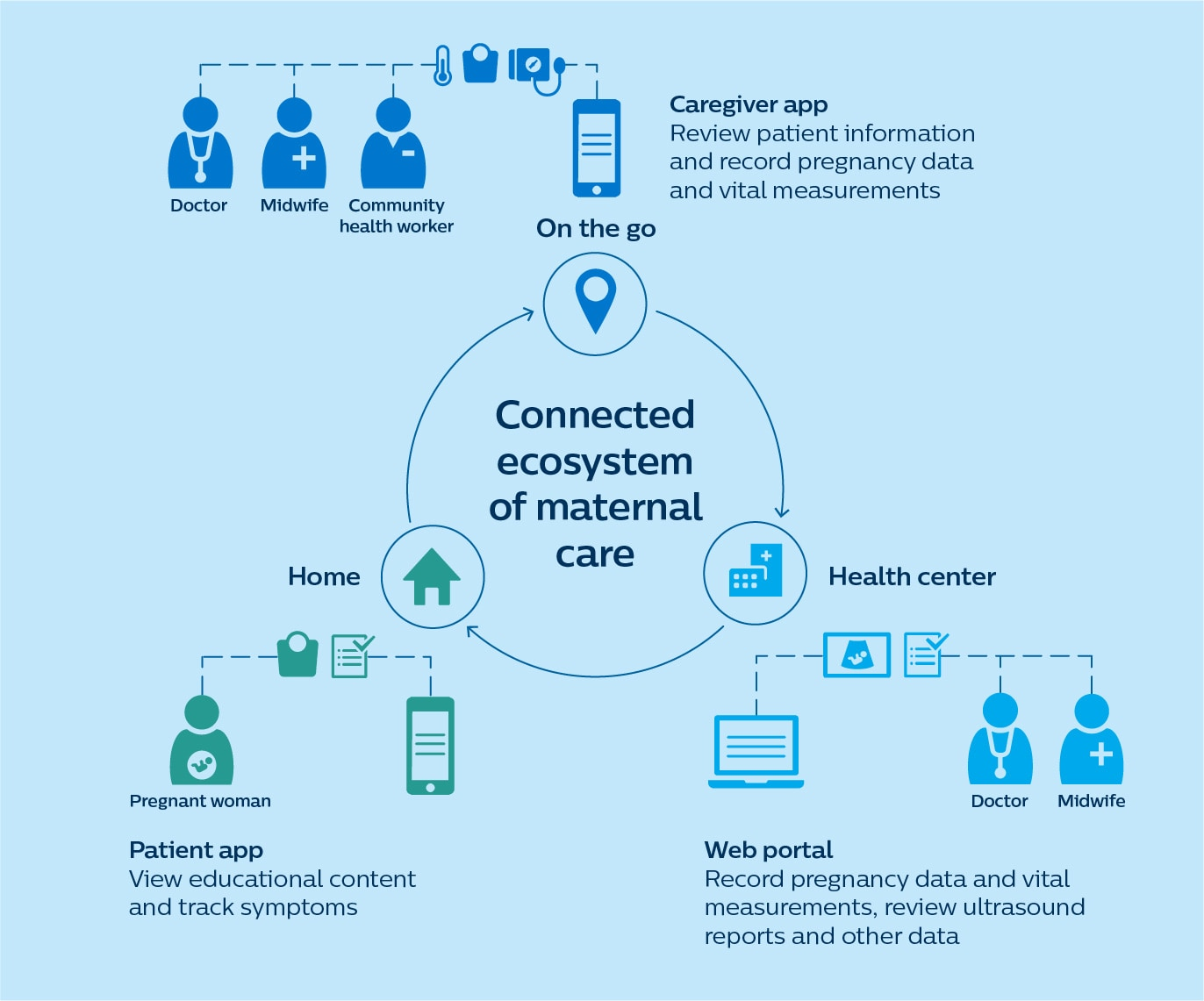 connected ecosystem maternal care